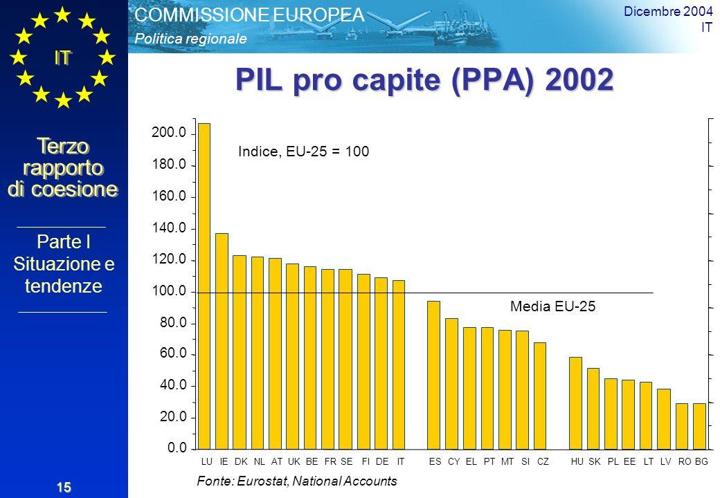 Politica regionale COMMISSIONE EUROPEA IT Terzo rapporto di coesione Dicembre 2004 IT 15 0.0 20.0 40.0 60.0 80.0 100.0 120.0 140.0 160.0 180.0 200.0 LUIEDKNLATUKBEFRSEFIDEITESCYELPTMTSICZHUSKPLEELTLVROBG Media EU-25 PIL pro capite (PPA) 2002 Fonte: Eurostat, National Accounts Indice, EU-25 = 100 Parte I Situazione e tendenze