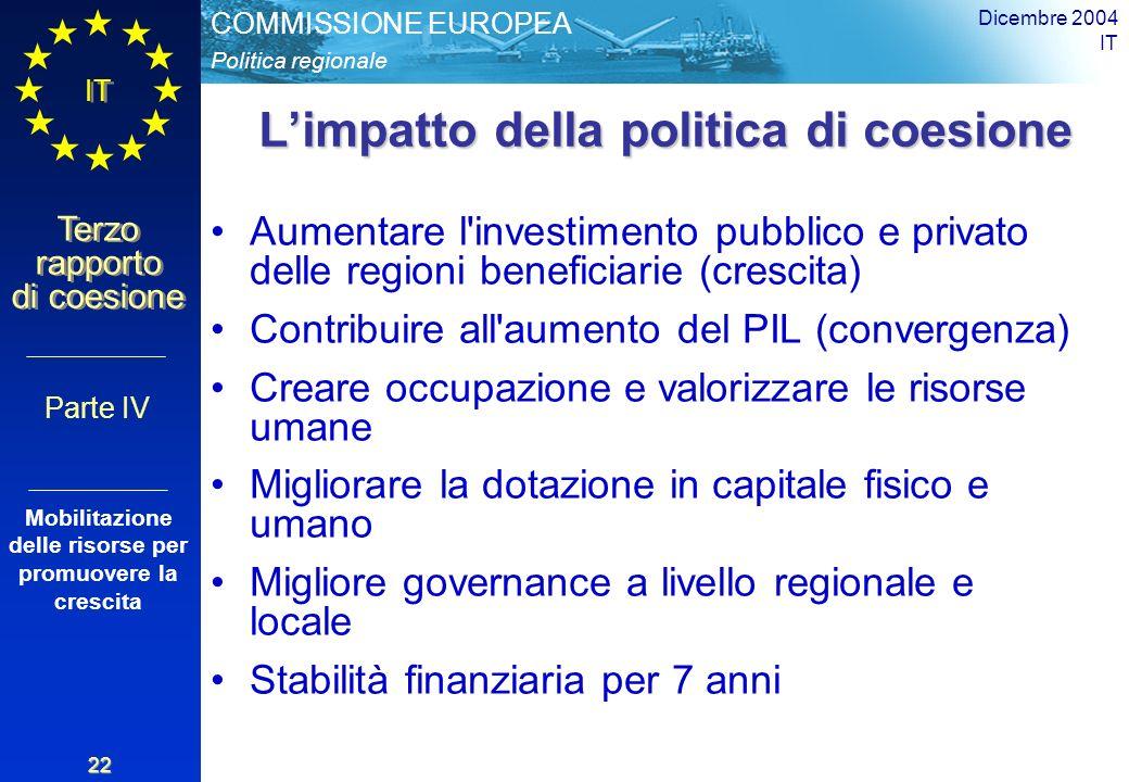 Politica regionale COMMISSIONE EUROPEA IT Terzo rapporto di coesione Dicembre 2004 IT 22 Limpatto della politica di coesione Aumentare l investimento pubblico e privato delle regioni beneficiarie (crescita) Contribuire all aumento del PIL (convergenza) Creare occupazione e valorizzare le risorse umane Migliorare la dotazione in capitale fisico e umano Migliore governance a livello regionale e locale Stabilità finanziaria per 7 anni Parte IV Mobilitazione delle risorse per promuovere la crescita