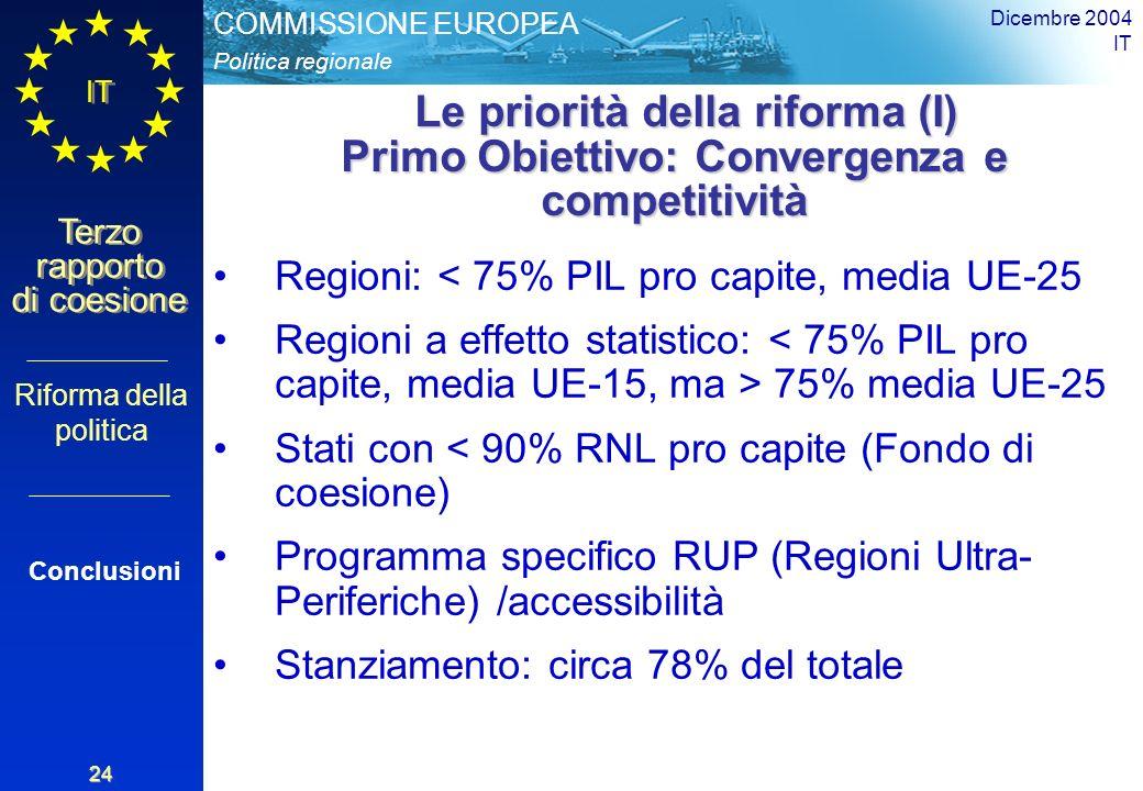 Politica regionale COMMISSIONE EUROPEA IT Terzo rapporto di coesione Dicembre 2004 IT 24 Le priorità della riforma (I) Primo Obiettivo: Convergenza e competitività Le priorità della riforma (I) Primo Obiettivo: Convergenza e competitività Regioni: < 75% PIL pro capite, media UE-25 Regioni a effetto statistico: 75% media UE-25 Stati con < 90% RNL pro capite (Fondo di coesione) Programma specifico RUP (Regioni Ultra- Periferiche) /accessibilità Stanziamento: circa 78% del totale Riforma della politica Conclusioni