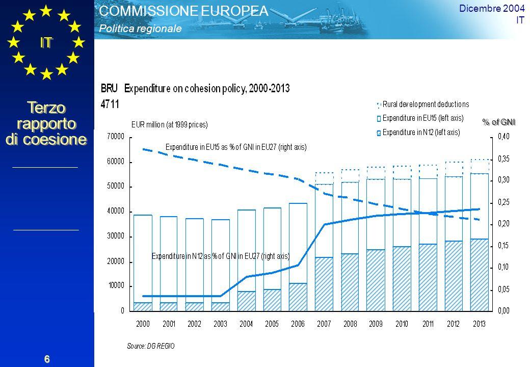 Politica regionale COMMISSIONE EUROPEA IT Terzo rapporto di coesione Dicembre 2004 IT 6 % dellRNL % of GNI
