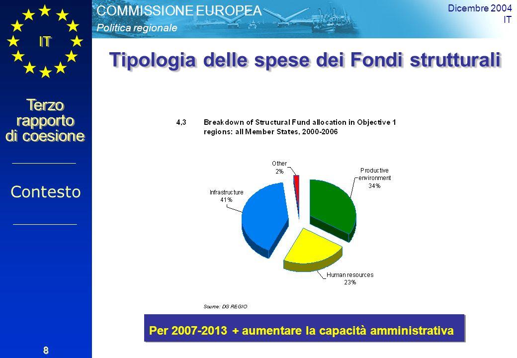Politica regionale COMMISSIONE EUROPEA IT Terzo rapporto di coesione Dicembre 2004 IT 8 Tipologia delle spese dei Fondi strutturali Contesto Per 2007-2013 + aumentare la capacità amministrativa