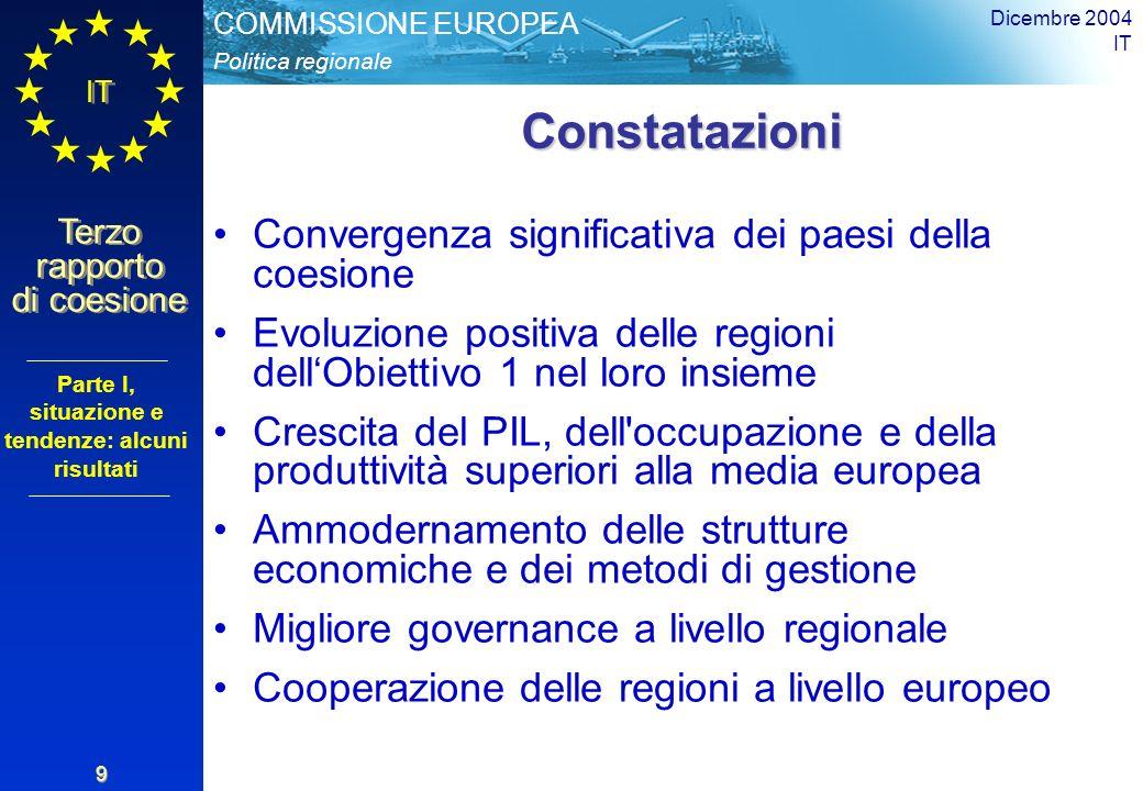 Politica regionale COMMISSIONE EUROPEA IT Terzo rapporto di coesione Dicembre 2004 IT 9 Constatazioni Constatazioni Convergenza significativa dei paesi della coesione Evoluzione positiva delle regioni dellObiettivo 1 nel loro insieme Crescita del PIL, dell occupazione e della produttività superiori alla media europea Ammodernamento delle strutture economiche e dei metodi di gestione Migliore governance a livello regionale Cooperazione delle regioni a livello europeo Parte I, situazione e tendenze: alcuni risultati