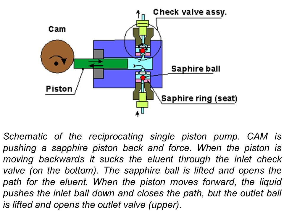 Schematic of the reciprocating single piston pump.