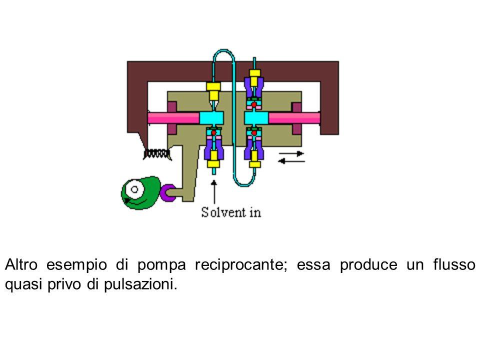 Altro esempio di pompa reciprocante; essa produce un flusso quasi privo di pulsazioni.