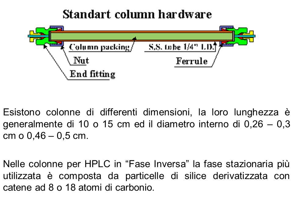 Esistono colonne di differenti dimensioni, la loro lunghezza è generalmente di 10 o 15 cm ed il diametro interno di 0,26 – 0,3 cm o 0,46 – 0,5 cm. Nel