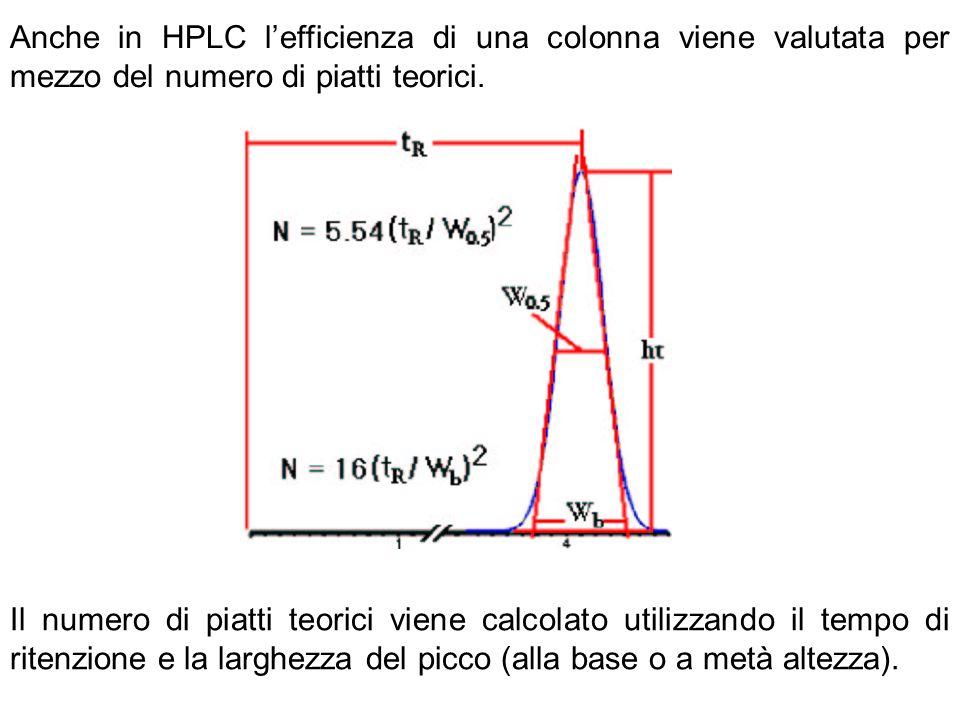Anche in HPLC lefficienza di una colonna viene valutata per mezzo del numero di piatti teorici. Il numero di piatti teorici viene calcolato utilizzand