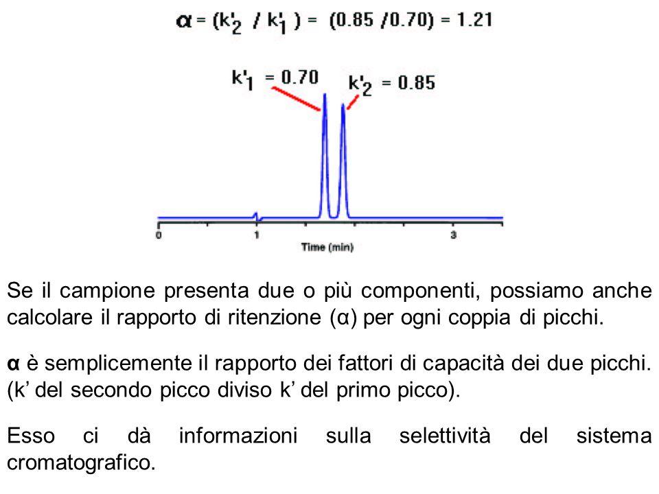 Se il campione presenta due o più componenti, possiamo anche calcolare il rapporto di ritenzione (α) per ogni coppia di picchi. α è semplicemente il r