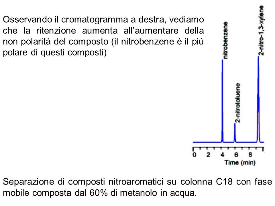 Separazione di composti nitroaromatici su colonna C18 con fase mobile composta dal 60% di metanolo in acqua. Osservando il cromatogramma a destra, ved