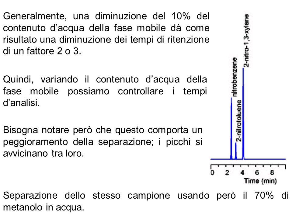 Generalmente, una diminuzione del 10% del contenuto dacqua della fase mobile dà come risultato una diminuzione dei tempi di ritenzione di un fattore 2