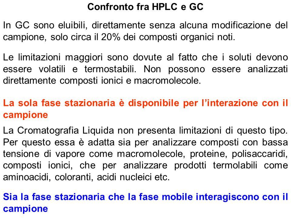 Confronto fra HPLC e GC In GC sono eluibili, direttamente senza alcuna modificazione del campione, solo circa il 20% dei composti organici noti. Le li
