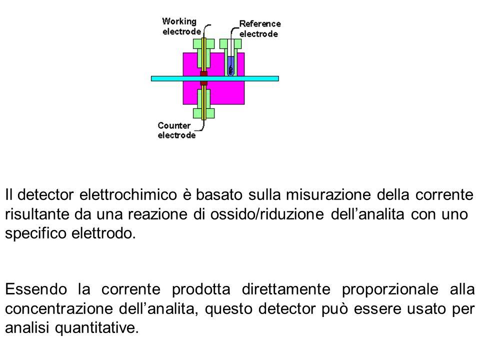 Essendo la corrente prodotta direttamente proporzionale alla concentrazione dellanalita, questo detector può essere usato per analisi quantitative. Il