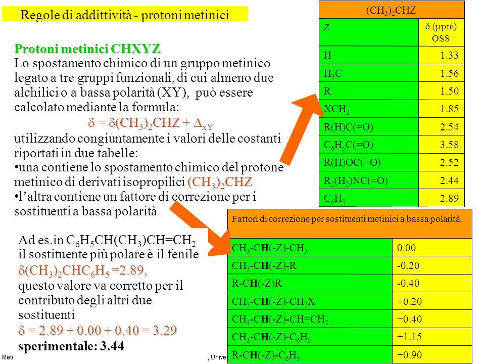 Protoni metinici CHXYZ Lo spostamento chimico di un gruppo metinico legato a tre gruppi funzionali, di cui almeno due alchilici o a bassa polarità (XY), può essere calcolato mediante la formula: = (CH 3 ) 2 CHZ + xY = (CH 3 ) 2 CHZ + xY utilizzando congiuntamente i valori delle costanti riportati in due tabelle: (CH 3 ) 2 CHZ una contiene lo spostamento chimico del protone metinico di derivati isopropilici (CH 3 ) 2 CHZ laltra contiene un fattore di correzione per i sostituenti a bassa polarità Regole di addittività - protoni metinici 2.89C6H5C6H5 2.44R 2 (H 2 )NC(=O) 2.52R(H)OC(=O) 3.58C 6 H 5 C(=O) 2.54R(H)C(=O) 1.85XCH 2 1.50R 1.56H3CH3C 1.33H (ppm) OSS Z (CH 3 ) 2 CHZ +0.90R-CH(-Z)-C 6 H 5 +1.15CH 3 -CH(-Z)-C 6 H 5 +0.40CH 3 -CH(-Z)-CH=CH 2 +0.20CH 3 -CH(-Z)-CH 2 X -0.40R-CH(-Z)R -0.20CH 3 -CH(-Z)-R 0.00CH 3 -CH(-Z)-CH 3 Fattori di correzione per sostituenti metinici a bassa polarità.