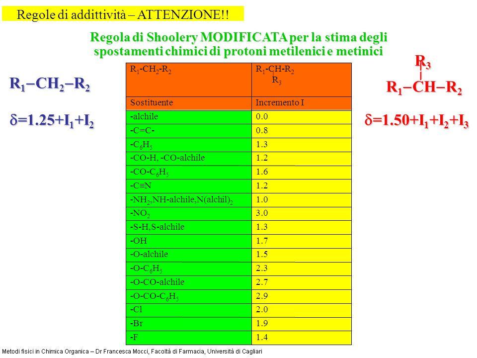 1.4-F 1.9-Br 2.0-Cl 2.9-O-CO-C 6 H 5 2.7-O-CO-alchile 2.3-O-C 6 H 5 1.5-O-alchile 1.7-OH 1.3-S-H,S-alchile 3.0-NO 2 1.0-NH 2,NH-alchile,N(alchil) 2 1.2 -C N 1.6-CO-C 6 H 5 1.2-CO-H, -CO-alchile 1.3-C 6 H 5 0.8-C=C- 0.0-alchile Incremento ISostituente R 1 -CH-R 2 R 3 R 1 -CH 2 -R 2 Regole di addittività – ATTENZIONE!.