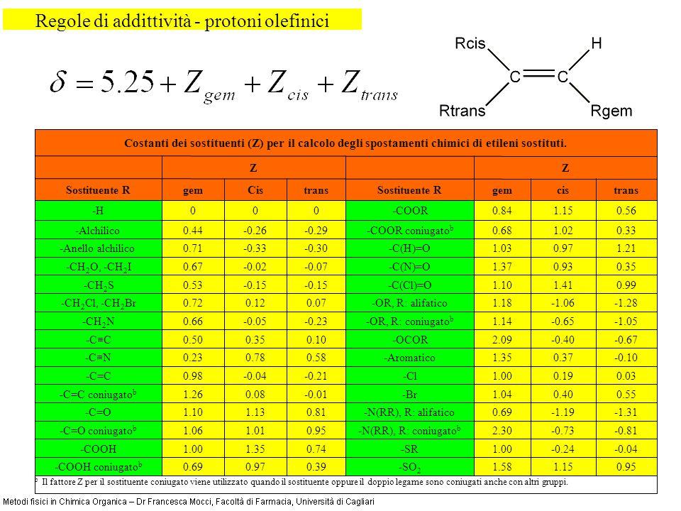 Regole di addittività - protoni olefinici