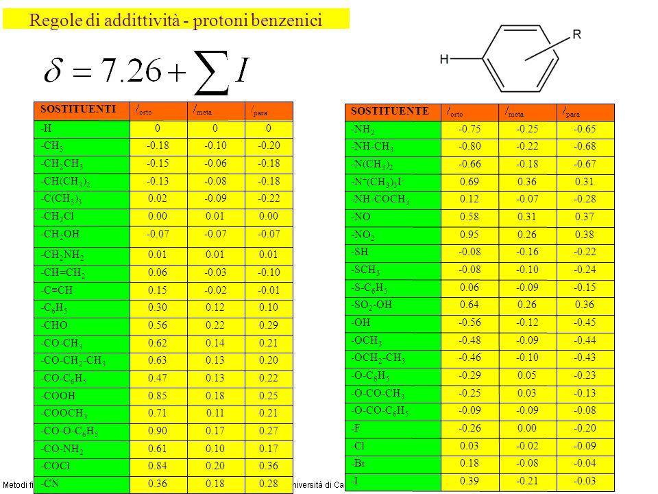 Regole di addittività - protoni benzenici