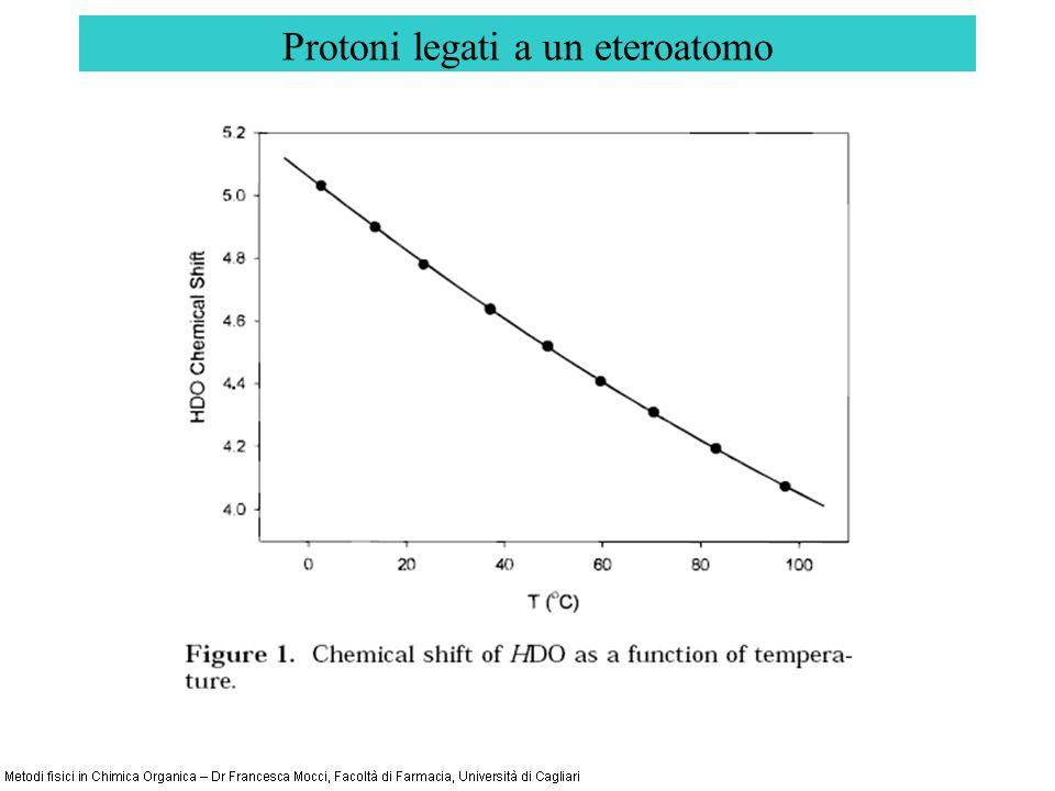 Protoni legati a un eteroatomo