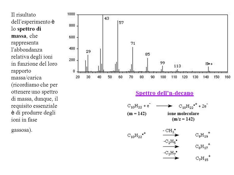 Il risultato dell esperimento è lo spettro di massa, che rappresenta l abbondanza relativa degli ioni in funzione del loro rapporto massa/carica (rico