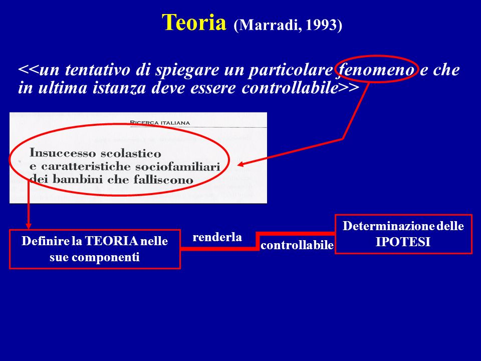 > Teoria (Marradi, 1993) Definire la TEORIA nelle sue componenti Determinazione delle IPOTESI renderla controllabile