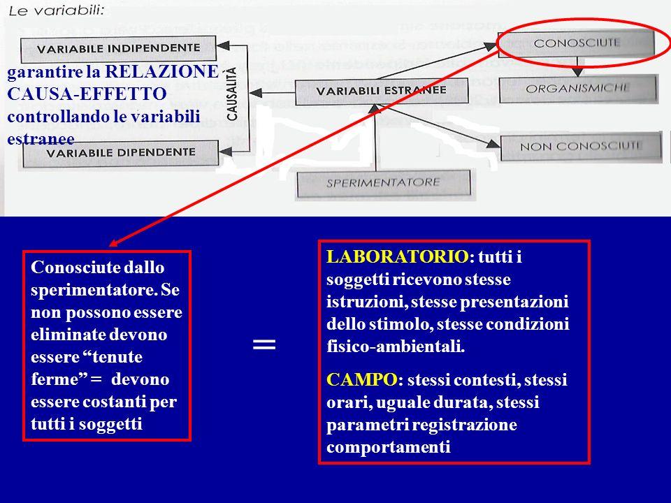 garantire la RELAZIONE CAUSA-EFFETTO controllando le variabili estranee Conosciute dallo sperimentatore. Se non possono essere eliminate devono essere