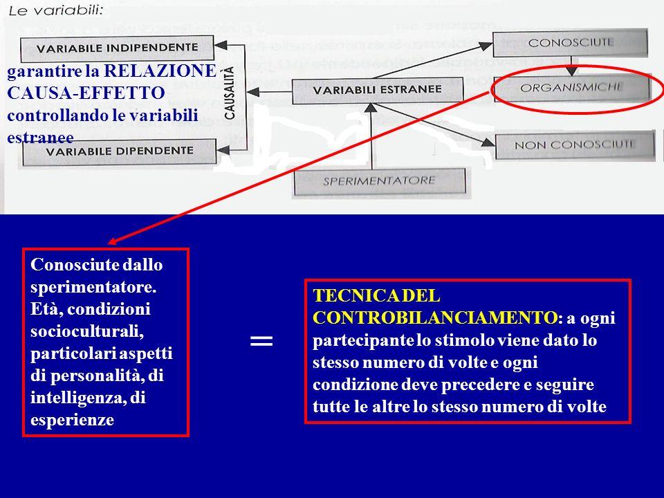 garantire la RELAZIONE CAUSA-EFFETTO controllando le variabili estranee Conosciute dallo sperimentatore. Età, condizioni socioculturali, particolari a