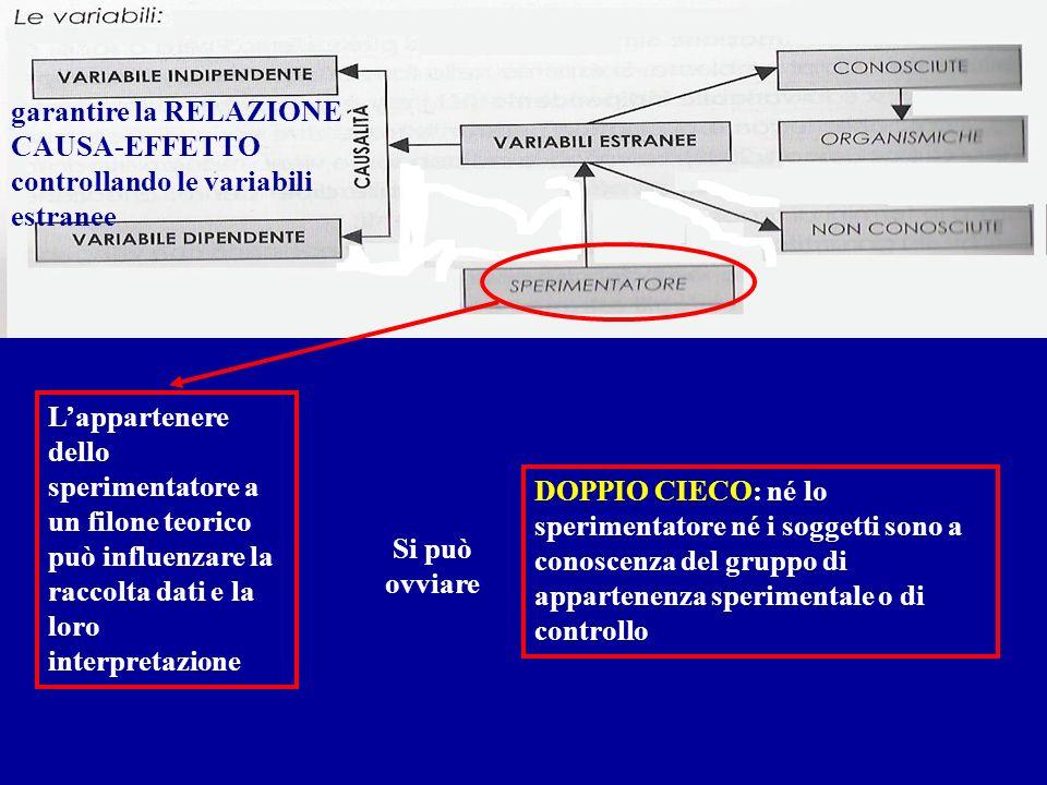 garantire la RELAZIONE CAUSA-EFFETTO controllando le variabili estranee Lappartenere dello sperimentatore a un filone teorico può influenzare la racco