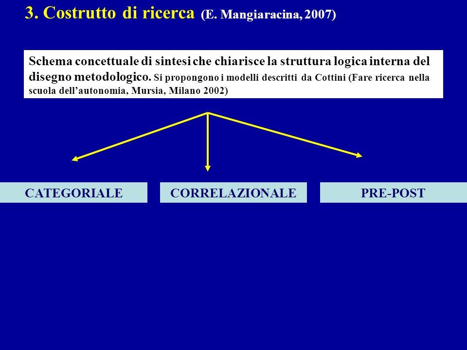 3. Costrutto di ricerca (E. Mangiaracina, 2007) Schema concettuale di sintesi che chiarisce la struttura logica interna del disegno metodologico. Si p