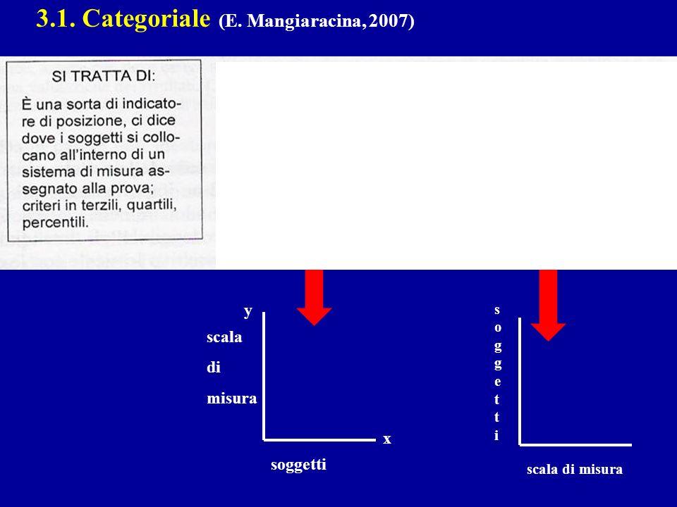 3.1. Categoriale (E. Mangiaracina, 2007) y x soggetti scala di misura soggettisoggetti scala di misura