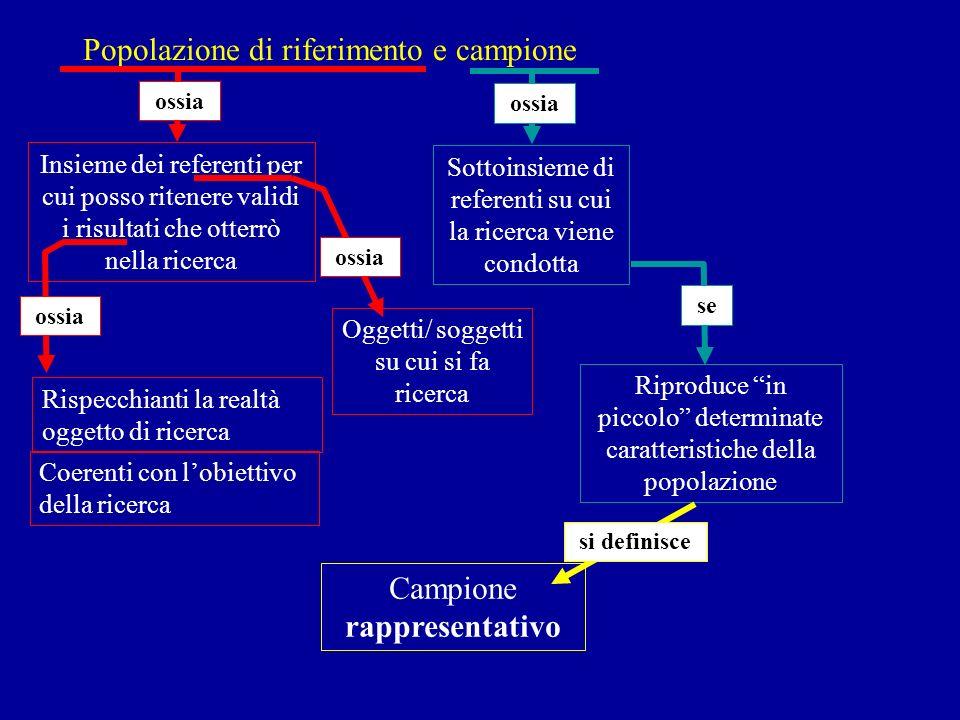 Popolazione di riferimento e campione Insieme dei referenti per cui posso ritenere validi i risultati che otterrò nella ricerca ossia Coerenti con lob