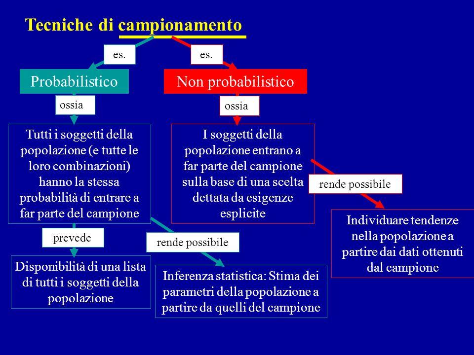 Tecniche di campionamento Probabilistico es. Non probabilistico es. Tutti i soggetti della popolazione (e tutte le loro combinazioni) hanno la stessa