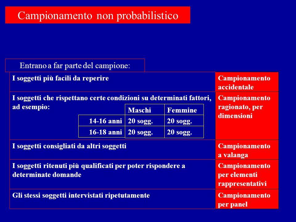 Campionamento non probabilistico I soggetti che rispettano certe condizioni su determinati fattori, ad esempio: Campionamento ragionato, per dimension