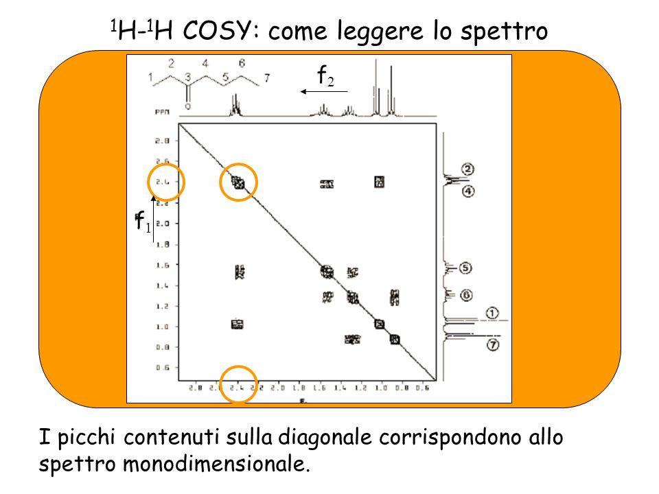 1 H- 1 H COSY: come leggere lo spettro f2f2 f1f1 I picchi contenuti sulla diagonale corrispondono allo spettro monodimensionale.