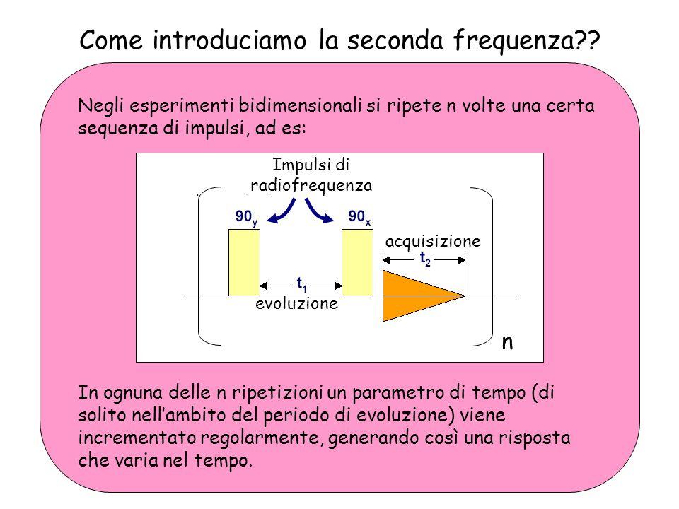 1 H- 1 H COSY: come leggere lo spettro Per identificare sulla diagonale il picco dei protoni in 5 tracciamo un nuovo segmento a partire dal nuovo cross peak