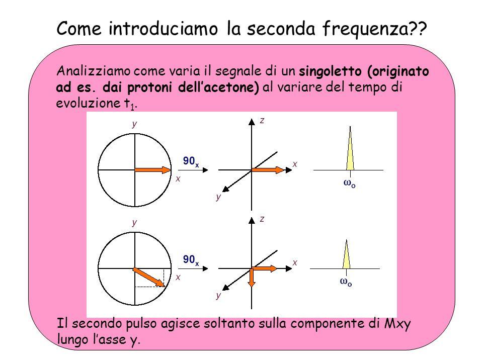 1 H- 1 H COSY: come leggere lo spettro Dal picco dei protoni 5 identifichiamo seguendo la stessa procedura quello dei protoni in 4.