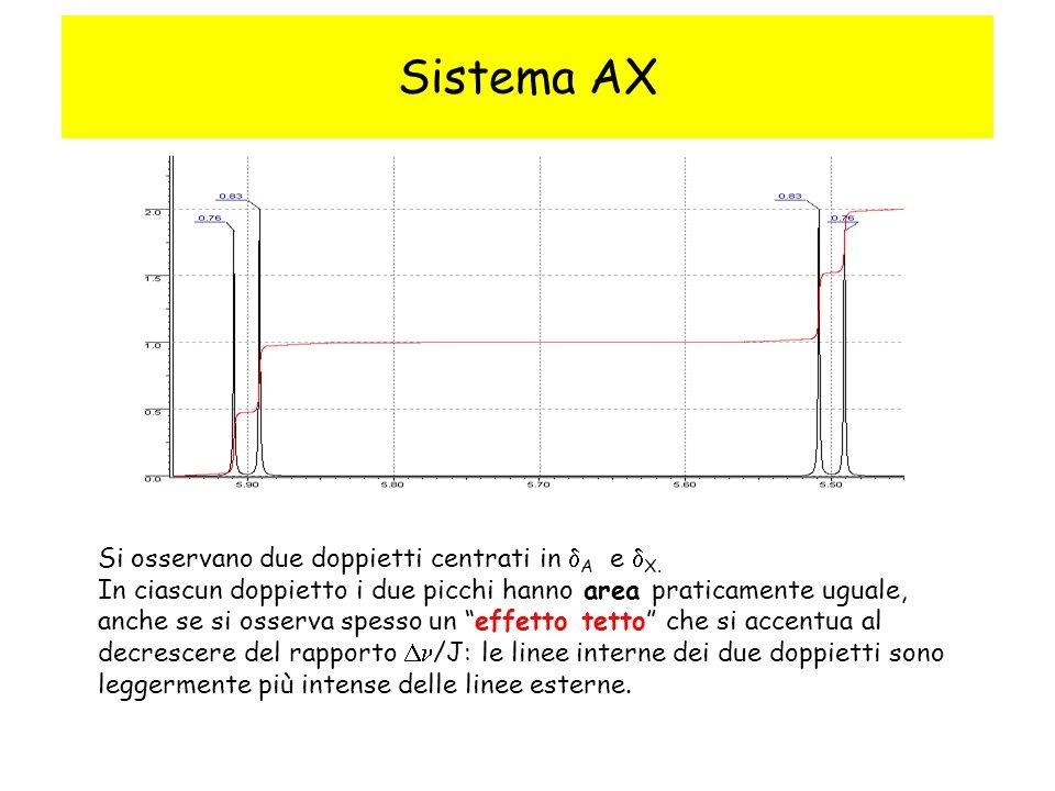 Sistema AX Si osservano due doppietti centrati in A e X.