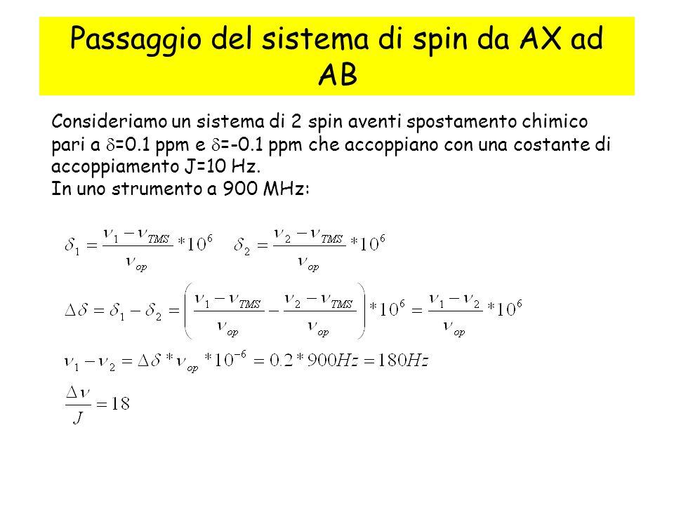 Passaggio del sistema di spin da AX ad AB Consideriamo un sistema di 2 spin aventi spostamento chimico pari a =0.1 ppm e =-0.1 ppm che accoppiano con una costante di accoppiamento J=10 Hz.