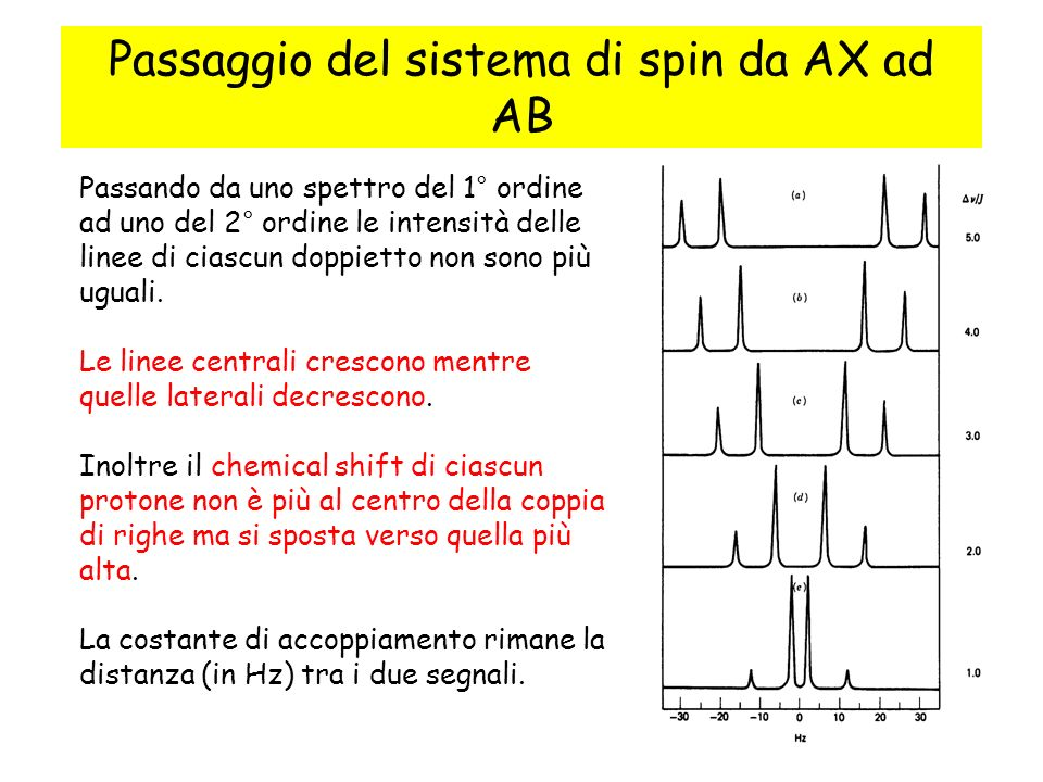 Sistema AB La differenza di chemical shifts tra i due protoni ( = A - B ) e il valore dei chemical shifts ( A, B ) possono essere stimati come segue: 1 2 3 4 C C A A B B