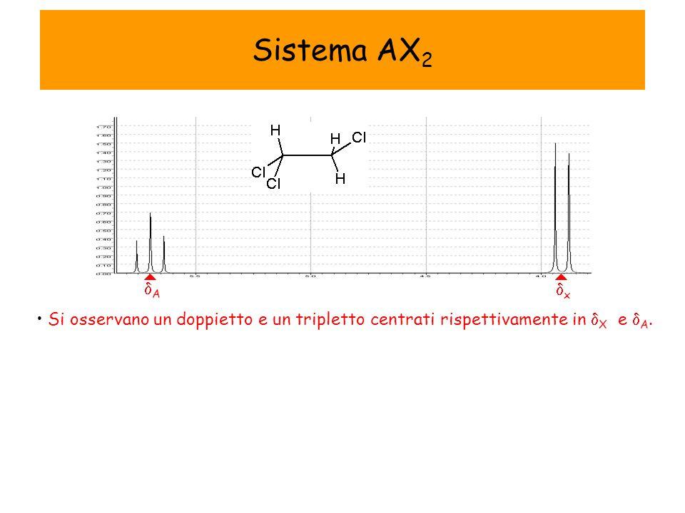 Si osservano un doppietto e un tripletto centrati rispettivamente in X e A. x A