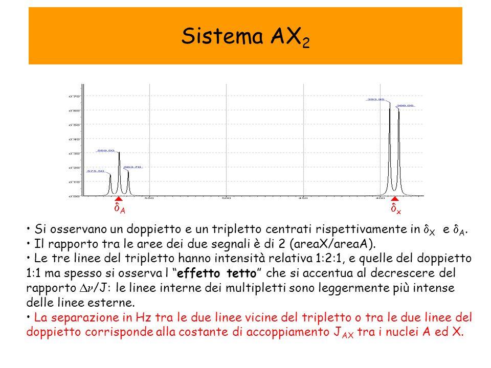 Sistema AX 2 Si osservano un doppietto e un tripletto centrati rispettivamente in X e A.