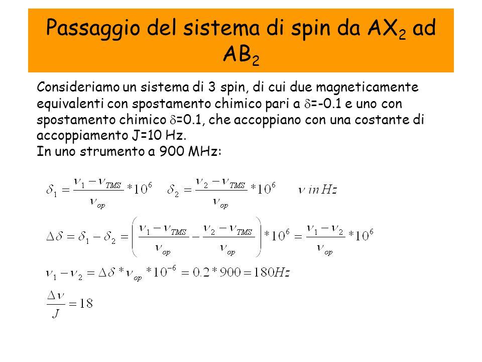 Passaggio del sistema di spin da AX 2 ad AB 2 Consideriamo un sistema di 3 spin, di cui due magneticamente equivalenti con spostamento chimico pari a =-0.1 e uno con spostamento chimico =0.1, che accoppiano con una costante di accoppiamento J=10 Hz.