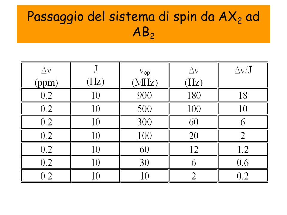 Passaggio del sistema di spin da AX 2 ad AB 2