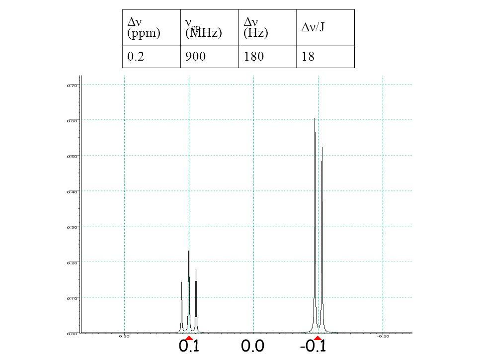 0.1-0.10.0 Δν (ppm) ν op (MHz) Δν (Hz) Δν/J 0.290018018