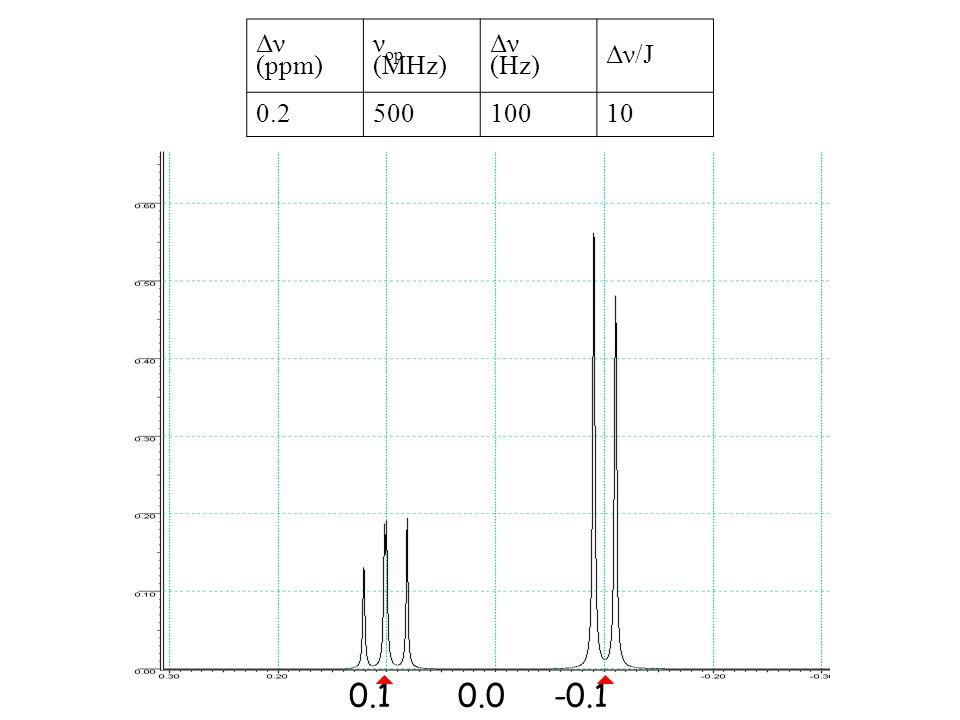 0.1-0.10.0 Δν (ppm) ν op (MHz) Δν (Hz) Δν/J 0.250010010