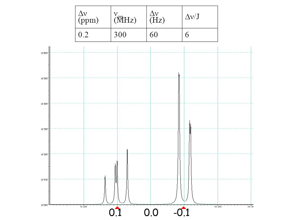 0.1-0.10.0 Δν (ppm) ν op (MHz) Δν (Hz) Δν/J 0.2300606
