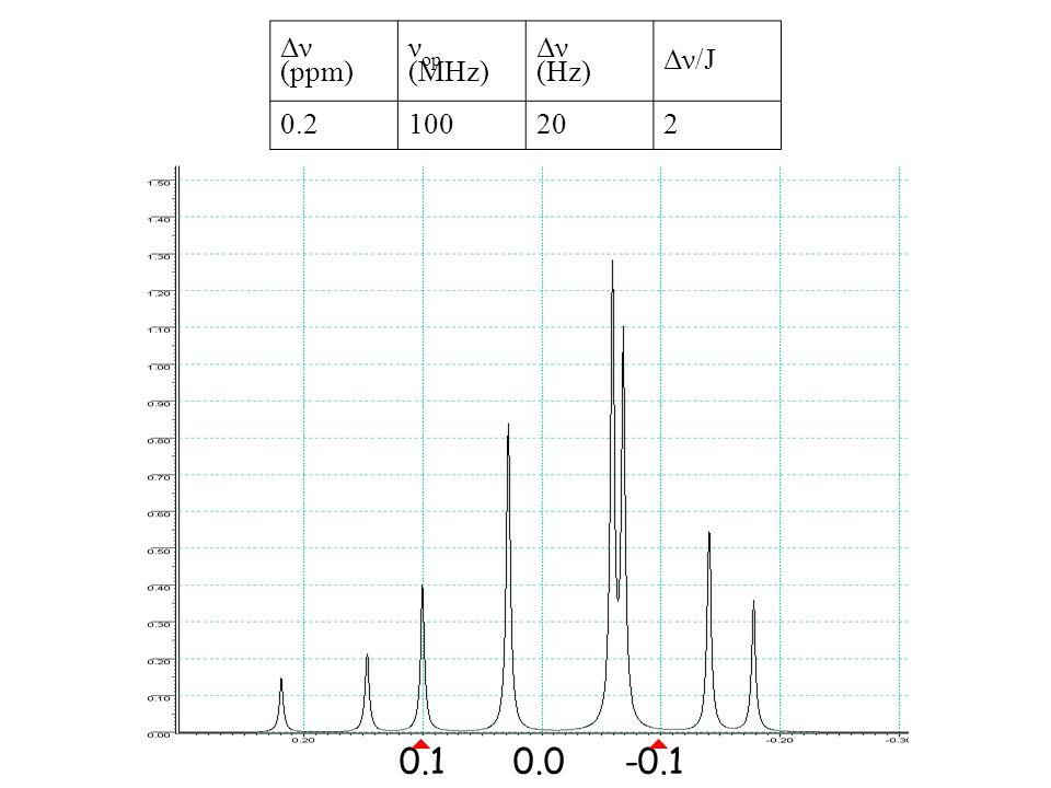 0.1-0.10.0 Δν (ppm) ν op (MHz) Δν (Hz) Δν/J 0.2100202