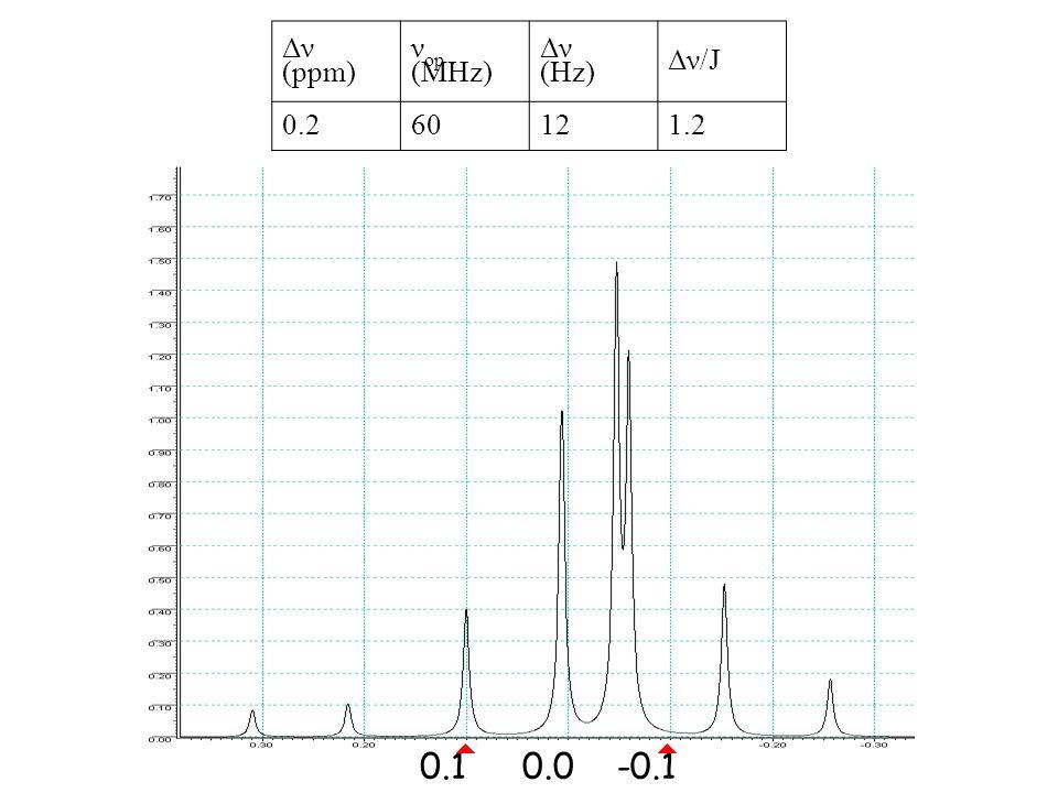 0.1-0.10.0 Δν (ppm) ν op (MHz) Δν (Hz) Δν/J 0.260121.2