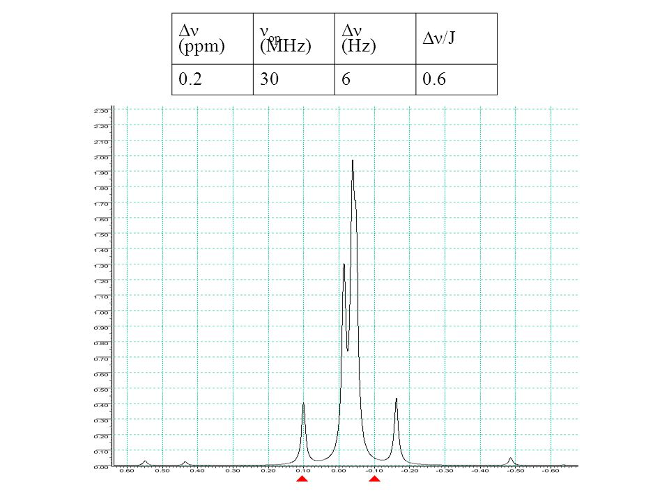 Δν (ppm) ν op (MHz) Δν (Hz) Δν/J 0.23060.6