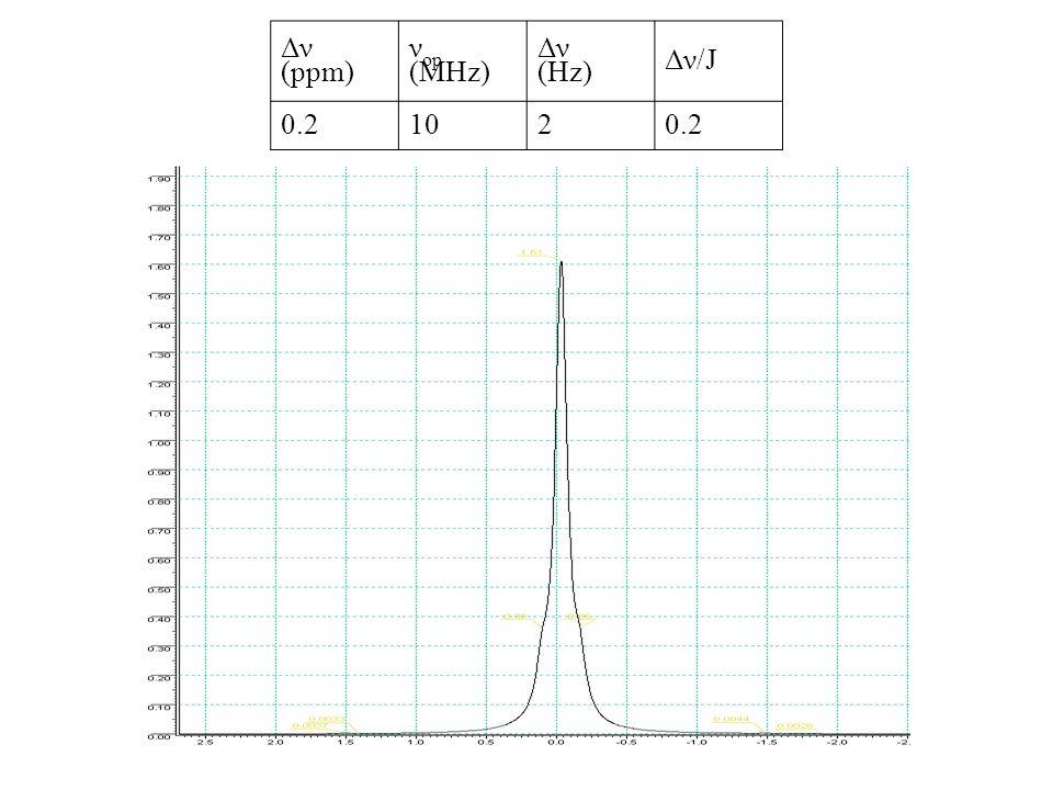 Δν (ppm) ν op (MHz) Δν (Hz) Δν/J 0.21020.2