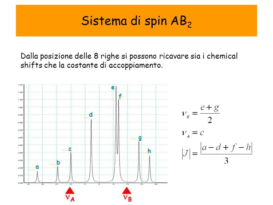 Sistema di spin AB 2 Dalla posizione delle 8 righe si possono ricavare sia i chemical shifts che la costante di accoppiamento.