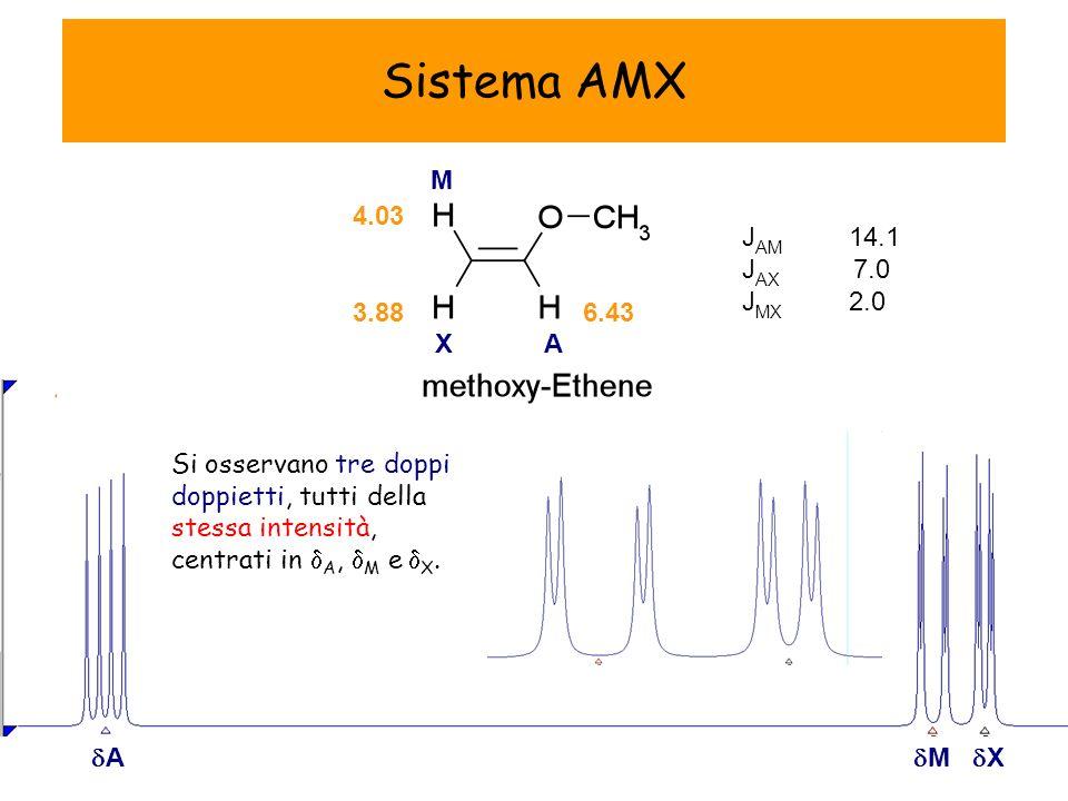 J AM 14.1 J AX 7.0 J MX 2.0 Sistema AMX 4.03 3.886.43 A M X A M X Si osservano tre doppi doppietti, tutti della stessa intensità, centrati in A, M e X.