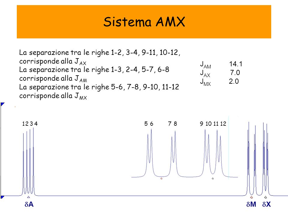 A M X J AM 14.1 J AX 7.0 J MX 2.0 La separazione tra le righe 1-2, 3-4, 9-11, 10-12, corrisponde alla J AX La separazione tra le righe 1-3, 2-4, 5-7, 6-8 corrisponde alla J AM La separazione tra le righe 5-6, 7-8, 9-10, 11-12 corrisponde alla J MX 123456789101112 Sistema AMX